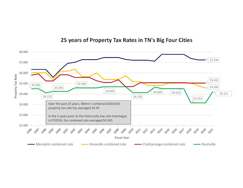 Property Tax Graph 25 Year 4 Cities