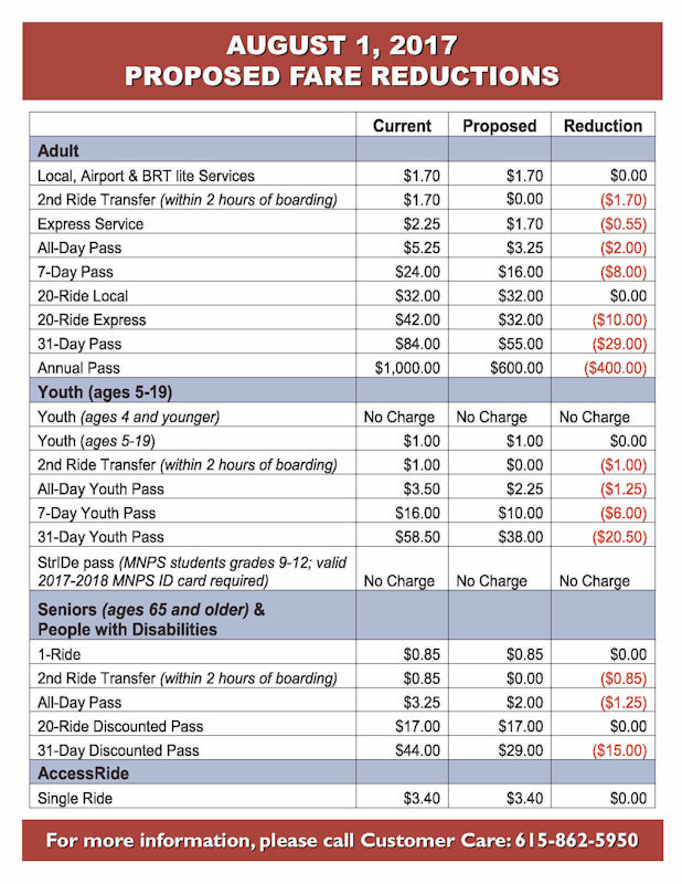 MTA Fare Reductions August 2017